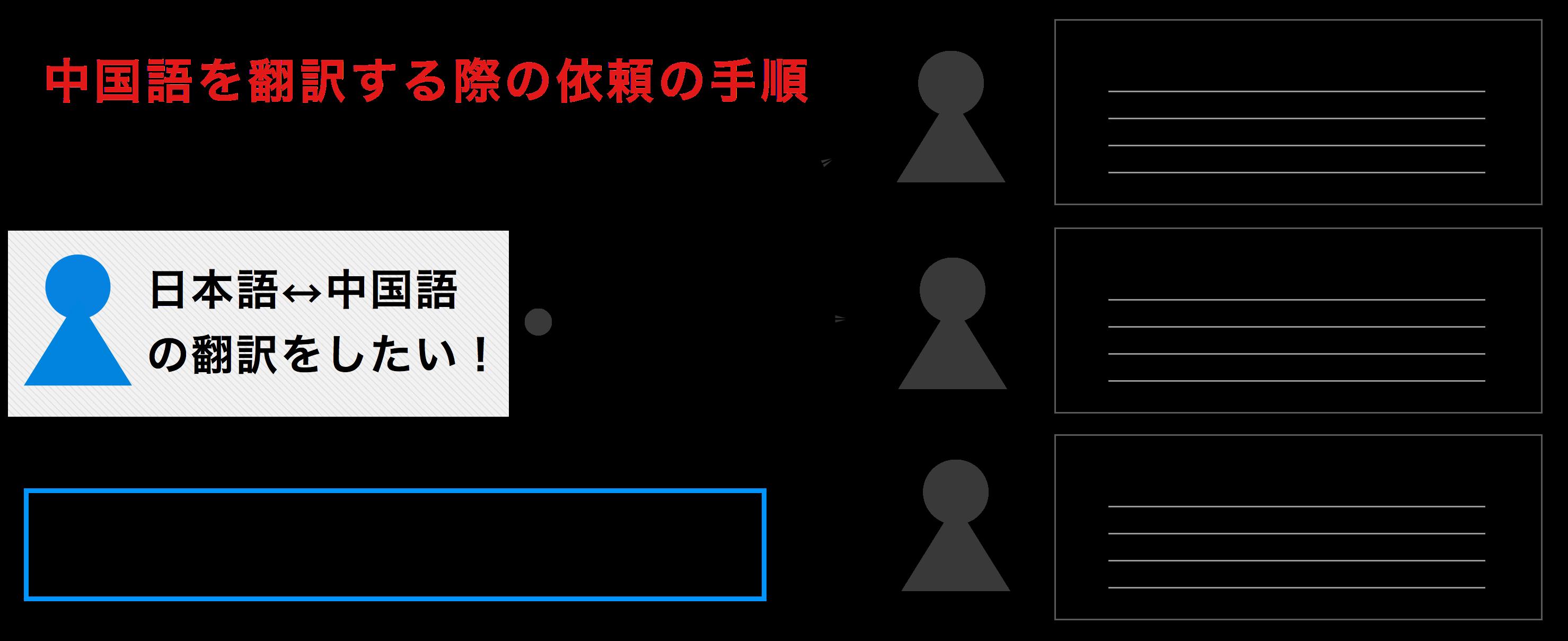 中国語翻訳を依頼するためにはプロフィールと翻訳、