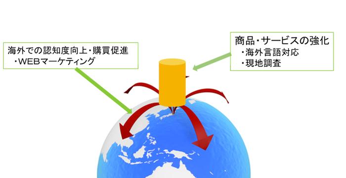 海外での認知度向上、商品・サービスの強化