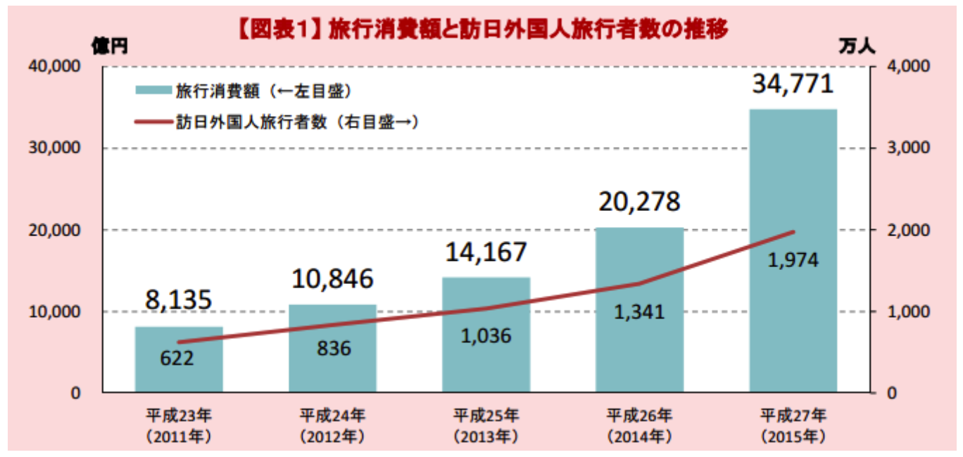 旅行消費額と訪日外国人旅行者数の推移