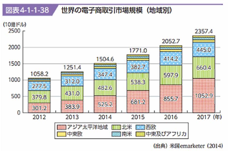 世界の電子商取引市場規模