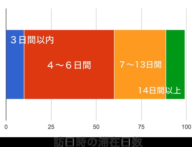インバウンド旅行客の日本へのリピート回数