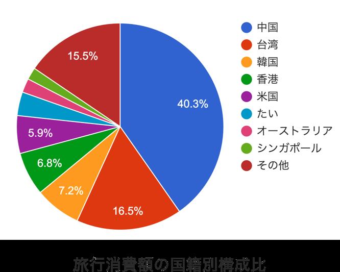 訪日旅行客の消費額