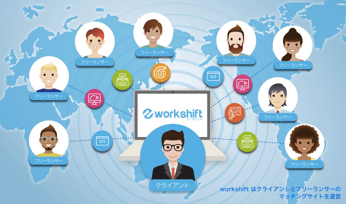 ワークシフトの持つ世界210カ国、約100,000人のネットワークで解決します!