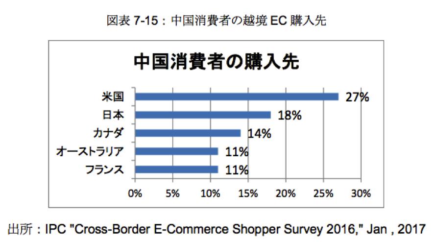 中国における越境EC市場の伸び