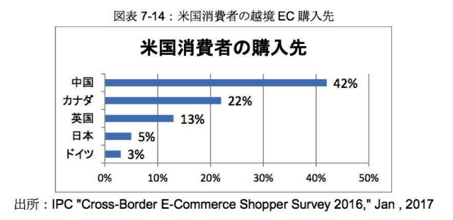 アメリカにおける越境EC市場の伸び