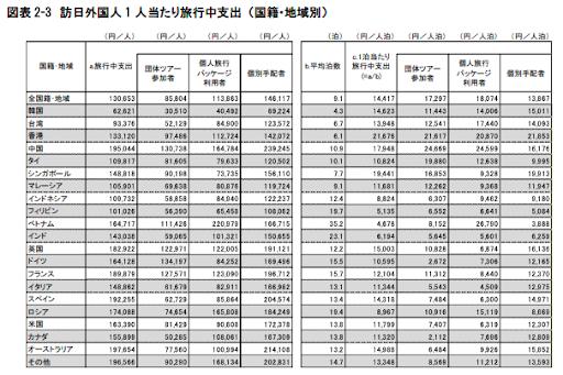 訪日外国人数と旅館の数の推移 2015年まで