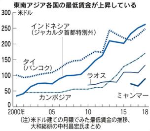 東南アジアの主要都市における平均賃金