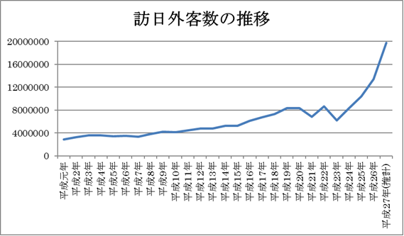 訪日外国人数の推移 2015年まで
